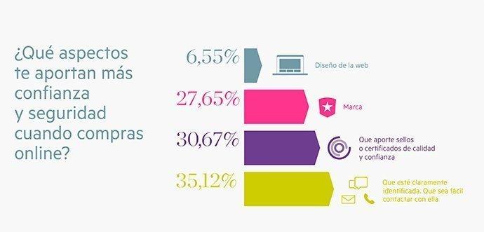 estudio-confianza-online-showroomprive-11