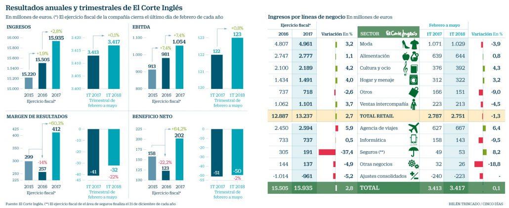 061a78b649ad El Corte Inglés vende online el 4% del total: más de 550 millones ...
